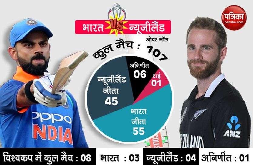 वर्ल्ड कप सेमीफाइनल : जीत का दावेदार तो भारत ही है, लेकिन न्यूजीलैड से रहना होगा सावधान